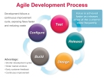 what-is-agile-development